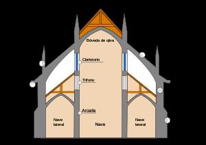 Estructura_basilical_gótica_Esquema_ES.svg