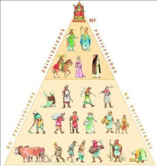 Pirámide_feudal